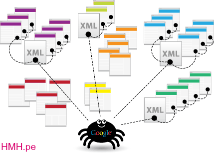Blogger xml sitemap google Search console me kaise add karte hai uski puri jaankari hindi me