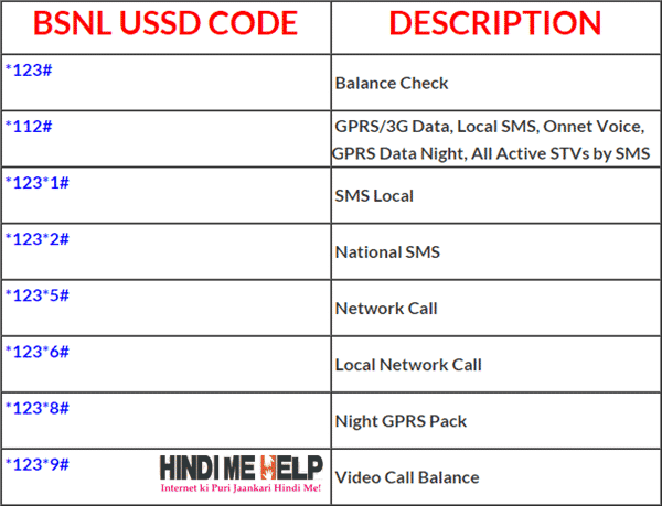 All USSD Code ki List [2018] Number ki Detail ke liye - Hindi Me Help