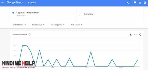 google trend traffer search graph