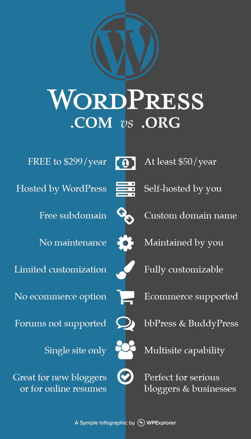 wordpress comvs wordpress org infographic